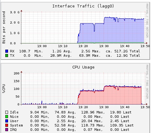 Configuring Link Aggregation on FreeNAS 8 Using LACP and Cisco
